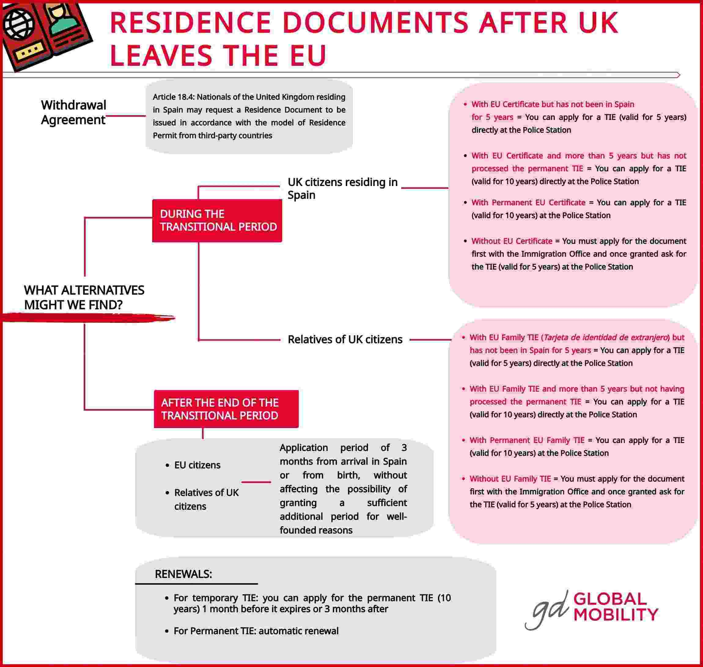 residence-documents-UK-Brexit